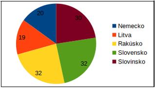 M2 objekty graf priklad1.png