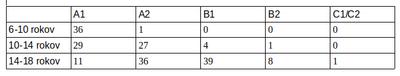 M2 objekty graf priklad2 tabulka.png
