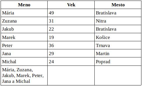 M2 na-ozivenie-textu tabulka vyssia-bunka.png